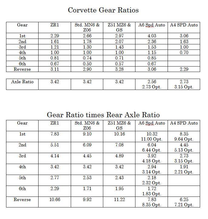 Corvette z06 gear ratios