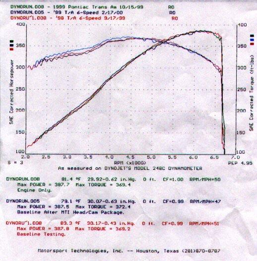 Cam Guide *** - LS1TECH - Camaro and Firebird Forum Discussion